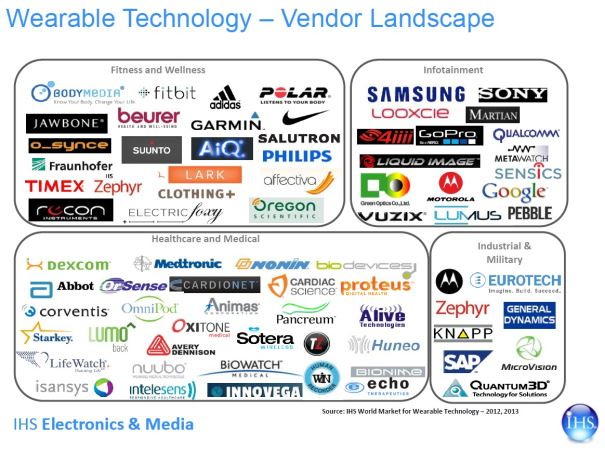 wearables-technology-vendors